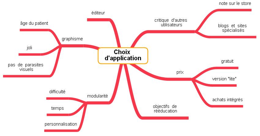 carte mentale choix applications